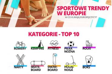 Sportowe tredny wEuropie