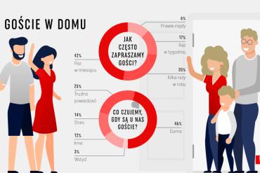 Jak Polacy czują się w swoich czterech kątach? #ZostańWDomu